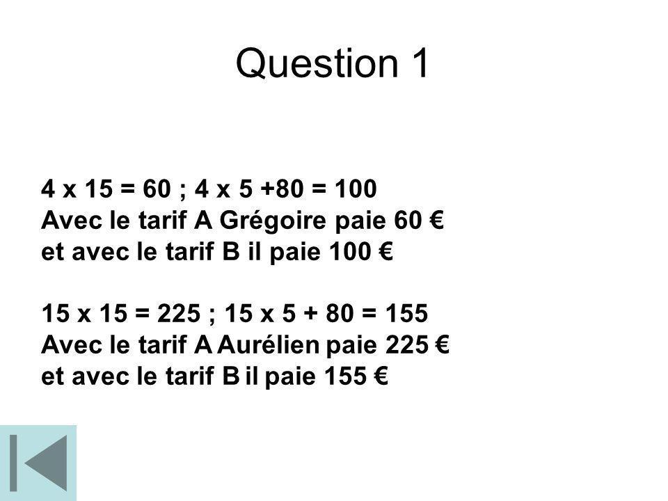 Question 1 4 x 15 = 60 ; 4 x 5 +80 = 100. Avec le tarif A Grégoire paie 60 € et avec le tarif B il paie 100 €