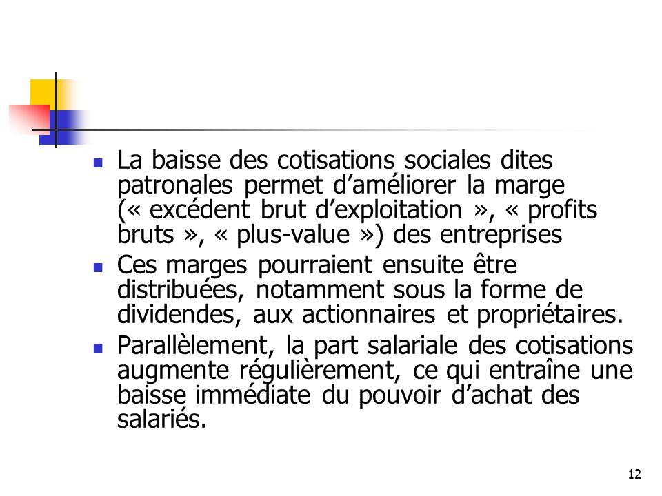 La baisse des cotisations sociales dites patronales permet d'améliorer la marge (« excédent brut d'exploitation », « profits bruts », « plus-value ») des entreprises