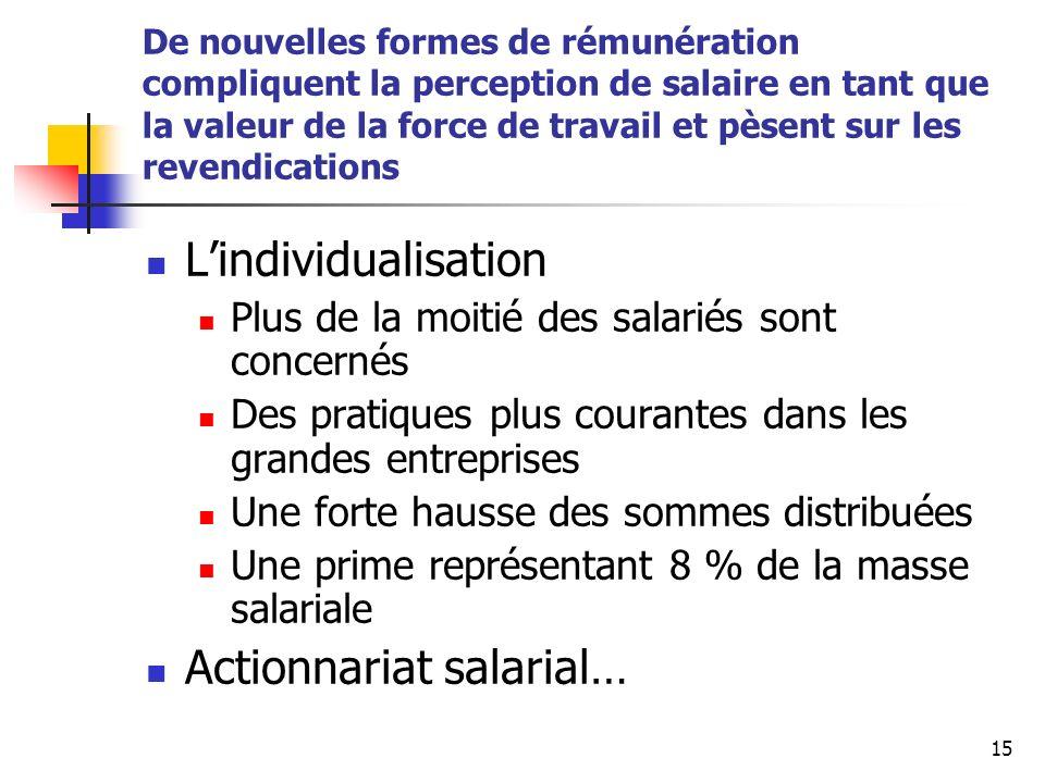 Actionnariat salarial…