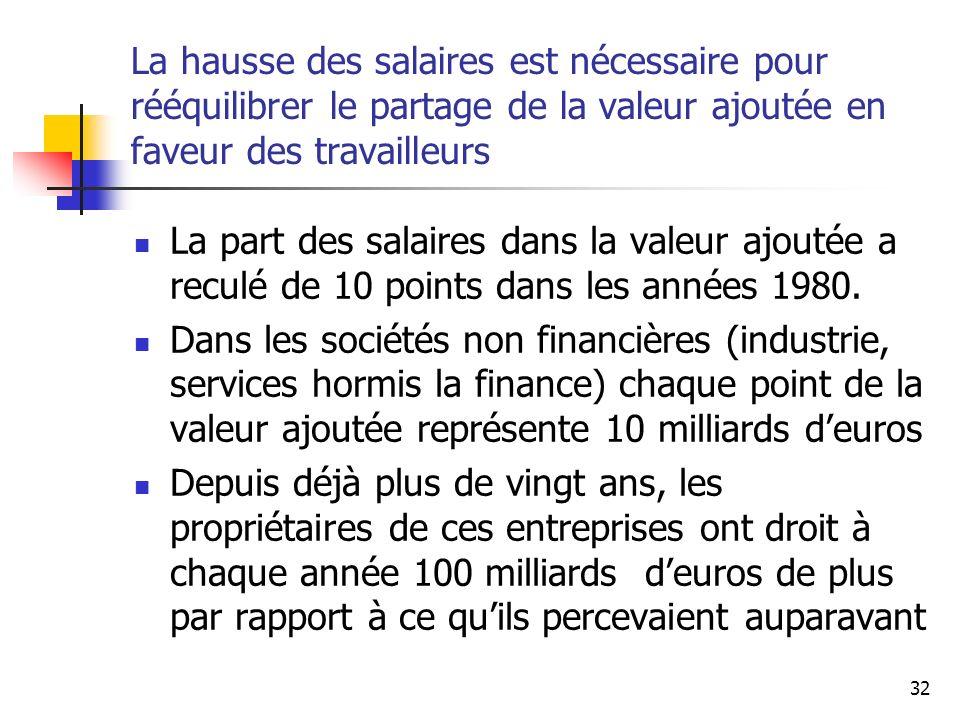 La hausse des salaires est nécessaire pour rééquilibrer le partage de la valeur ajoutée en faveur des travailleurs