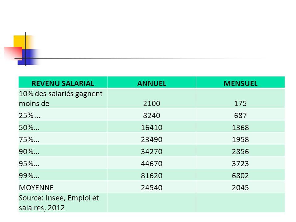 REVENU SALARIAL ANNUEL. MENSUEL. 10% des salariés gagnent moins de. 2100. 175. 25% … 8240. 687.