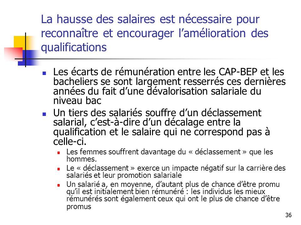 La hausse des salaires est nécessaire pour reconnaître et encourager l'amélioration des qualifications