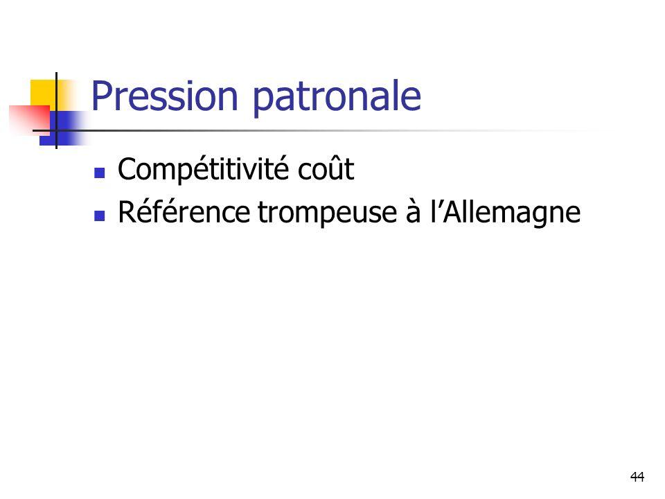 Pression patronale Compétitivité coût