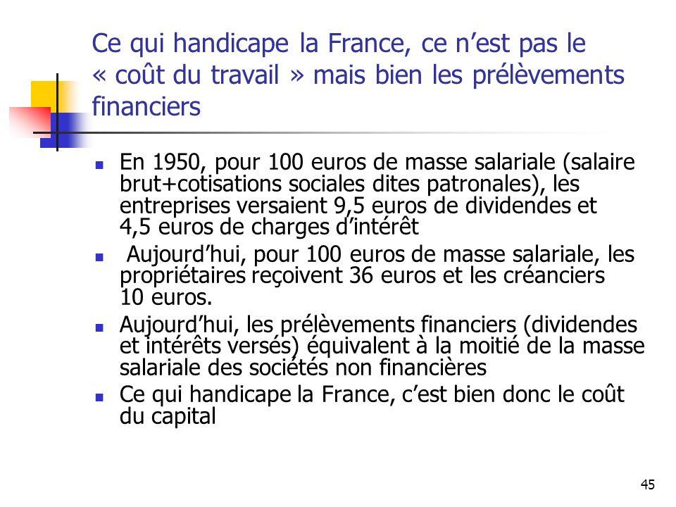 Ce qui handicape la France, ce n'est pas le « coût du travail » mais bien les prélèvements financiers