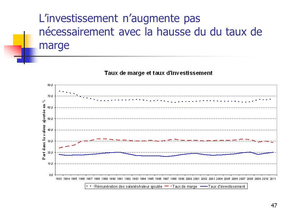 L'investissement n'augmente pas nécessairement avec la hausse du du taux de marge