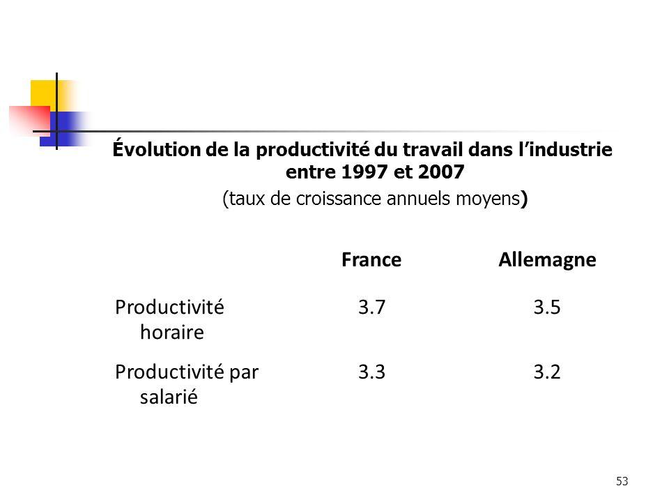 Productivité par salarié 3.3 3.2
