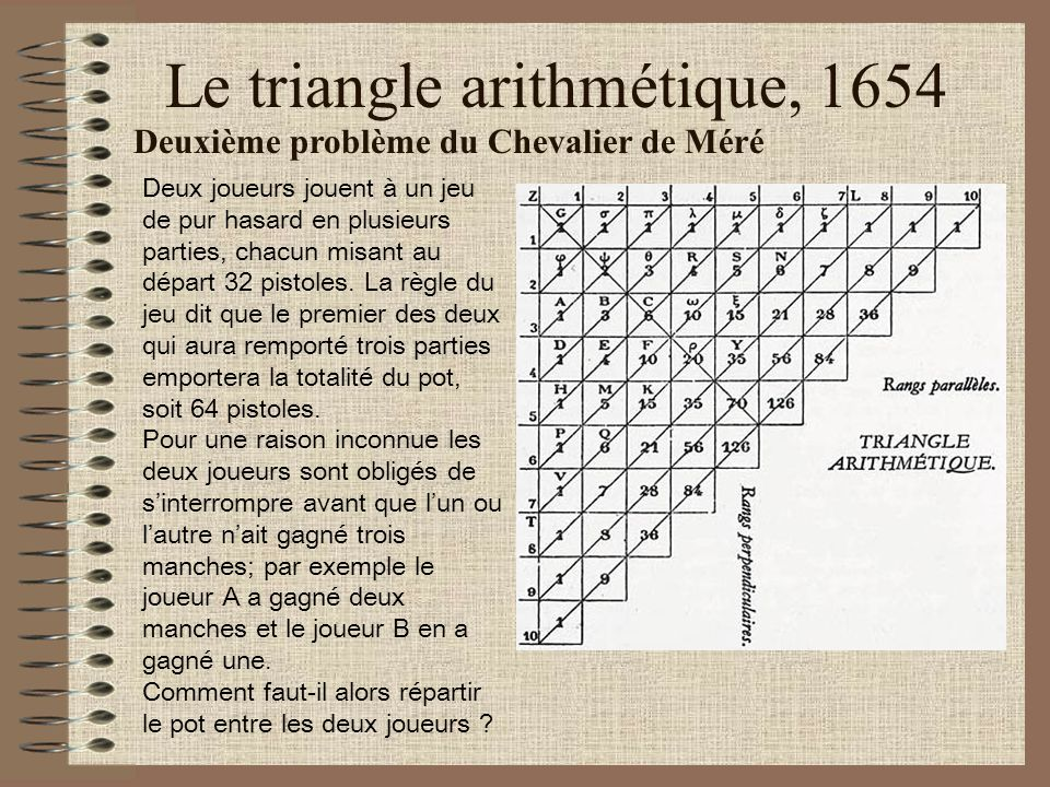 Le triangle arithmétique, 1654