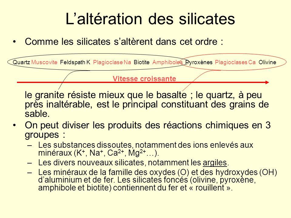 L'altération des silicates