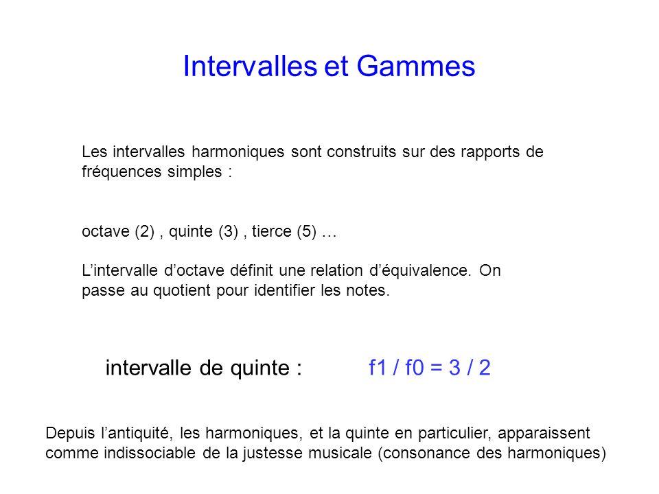 Intervalles et Gammes intervalle de quinte : f1 / f0 = 3 / 2