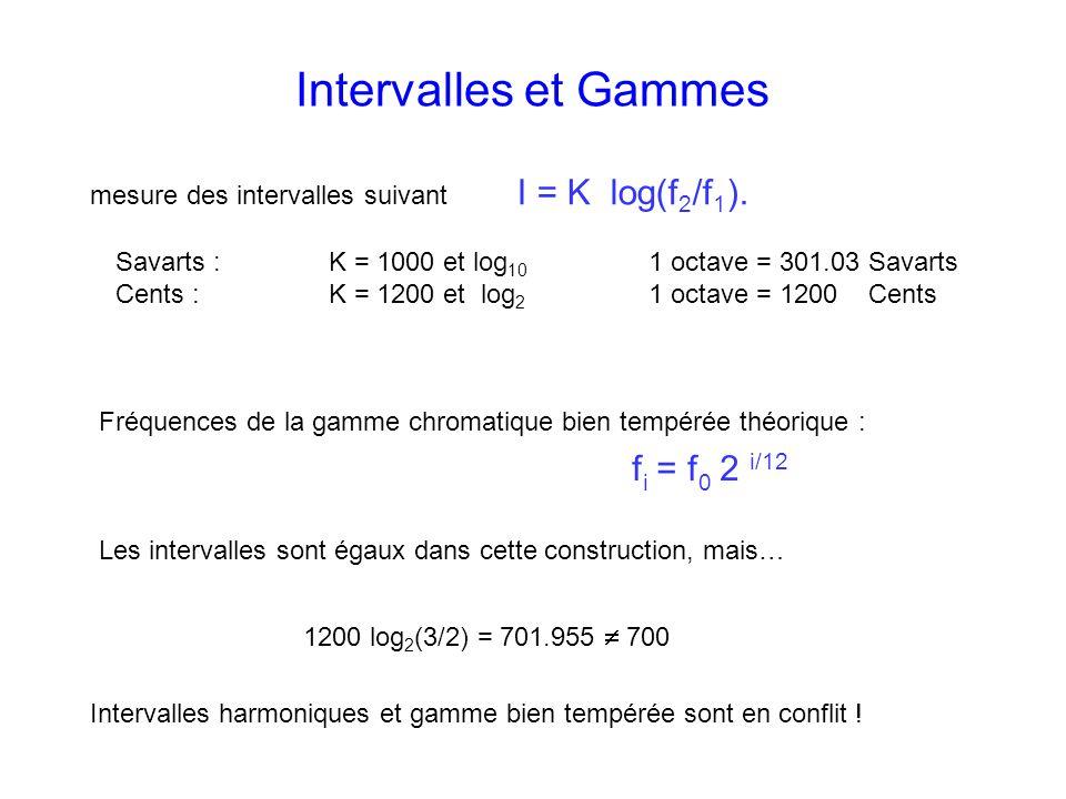 Intervalles et Gammes mesure des intervalles suivant I = K log(f2/f1).