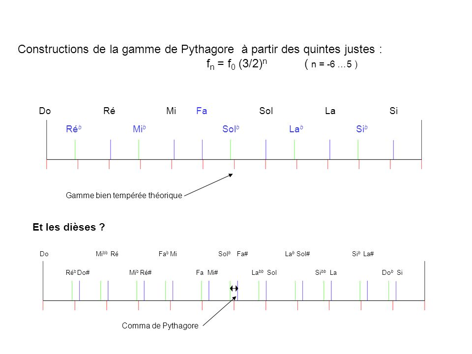 Constructions de la gamme de Pythagore à partir des quintes justes :