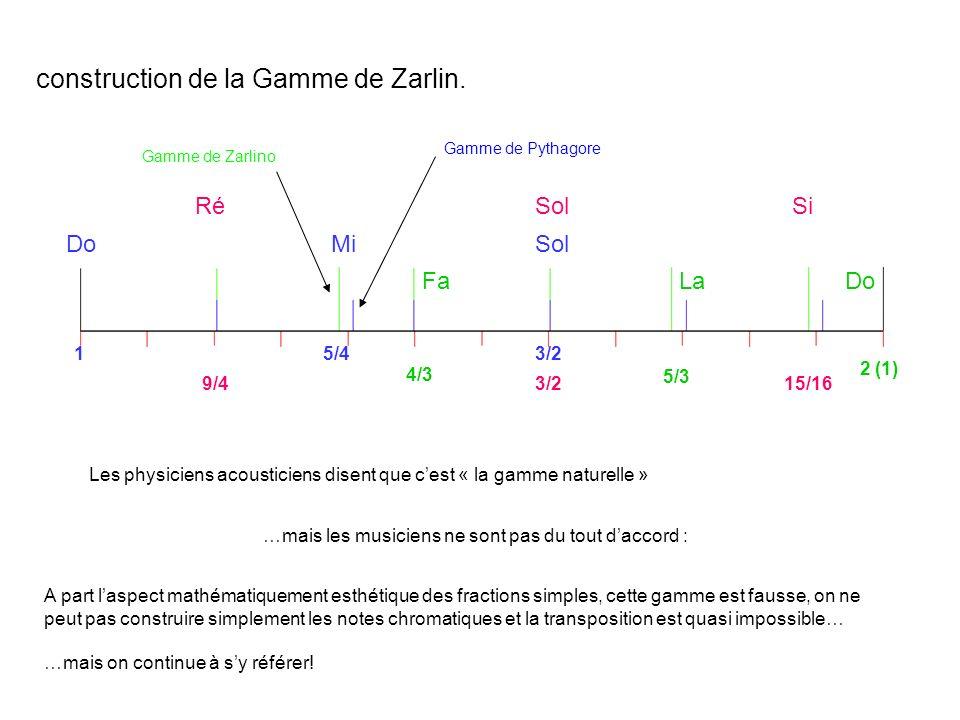 construction de la Gamme de Zarlin.