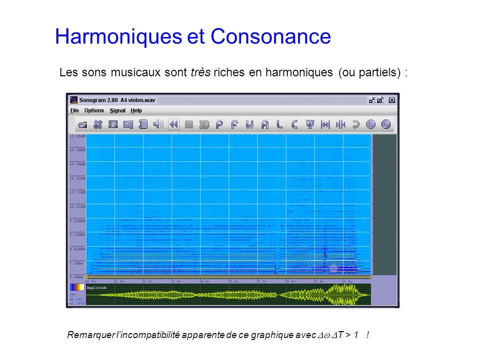 Harmoniques et Consonance