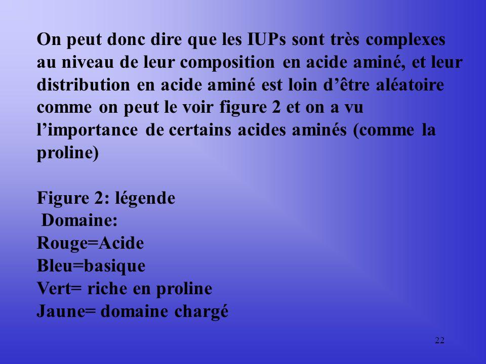 On peut donc dire que les IUPs sont très complexes au niveau de leur composition en acide aminé, et leur distribution en acide aminé est loin d'être aléatoire comme on peut le voir figure 2 et on a vu l'importance de certains acides aminés (comme la proline)