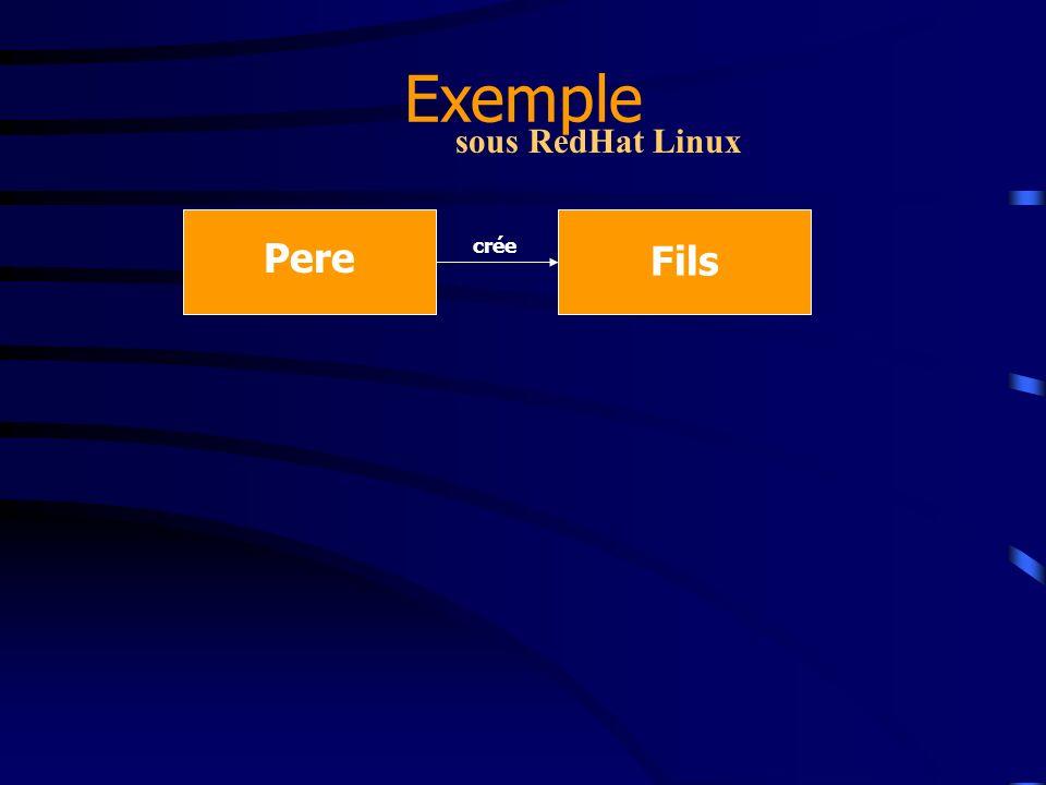 Exemple sous RedHat Linux Pere crée Fils