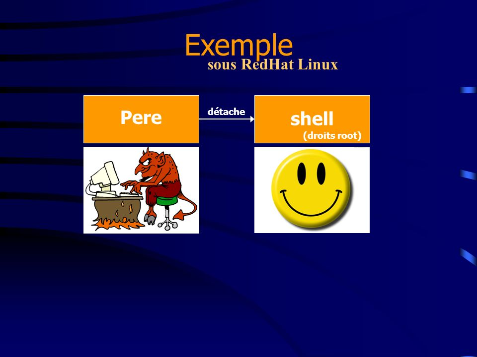 Exemple sous RedHat Linux Pere détache shell (droits root)