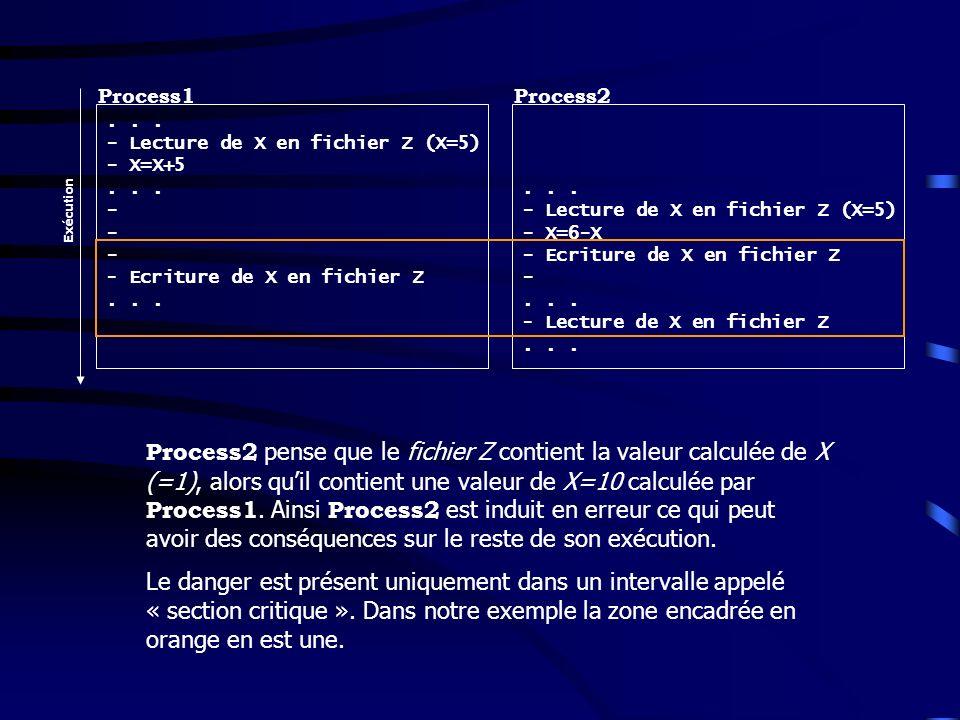 Process1 Process2. . . . - Lecture de X en fichier Z (X=5) - X=X+5. - Ecriture de X en fichier Z.