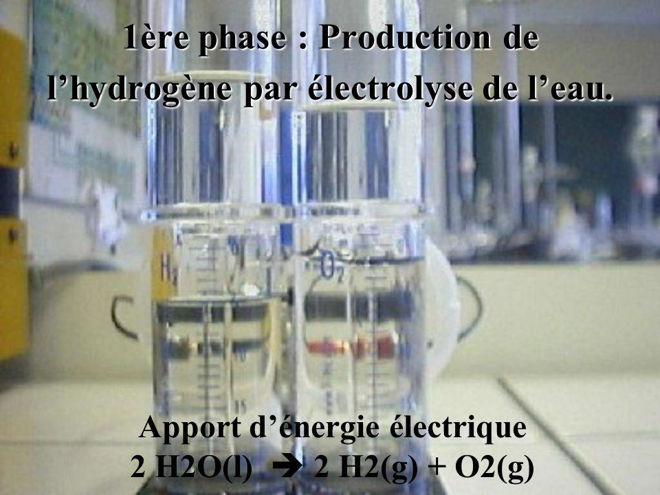 1ère phase : Production de l'hydrogène par électrolyse de l'eau.