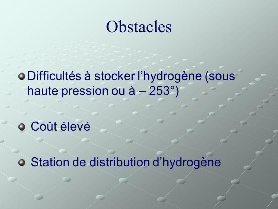 Obstacles Difficultés à stocker l'hydrogène (sous haute pression ou à – 253°) Coût élevé.
