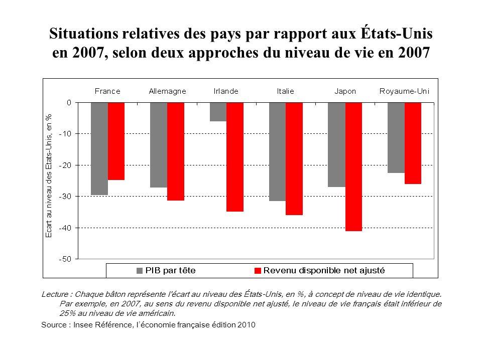 Situations relatives des pays par rapport aux États-Unis en 2007, selon deux approches du niveau de vie en 2007