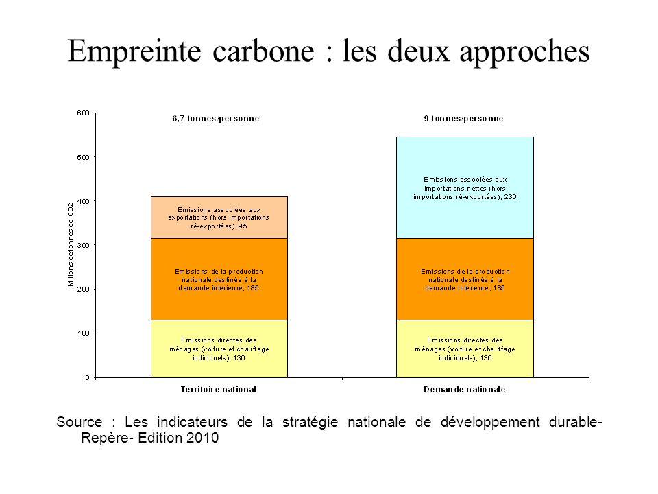 Empreinte carbone : les deux approches