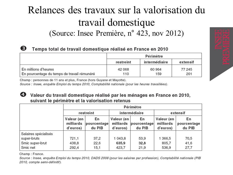 Relances des travaux sur la valorisation du travail domestique (Source: Insee Première, n° 423, nov 2012)