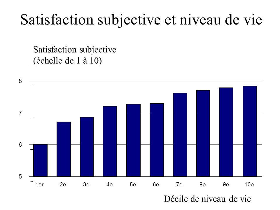 Satisfaction subjective et niveau de vie