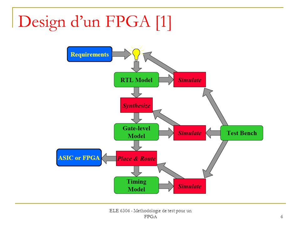 M thodologies de test pour un fpga ppt t l charger for Les circuit combinatoire
