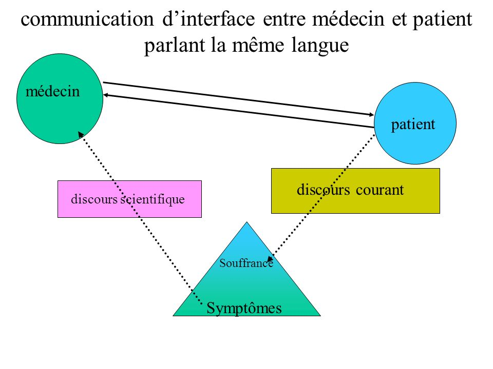 communication d'interface entre médecin et patient parlant la même langue