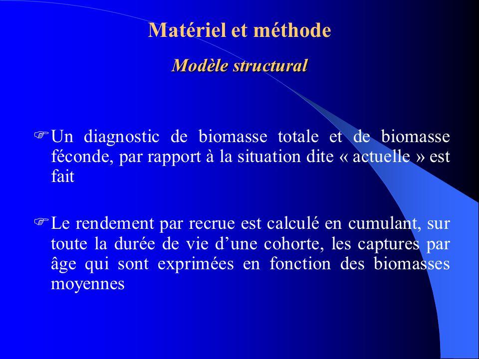 Matériel et méthode Modèle structural
