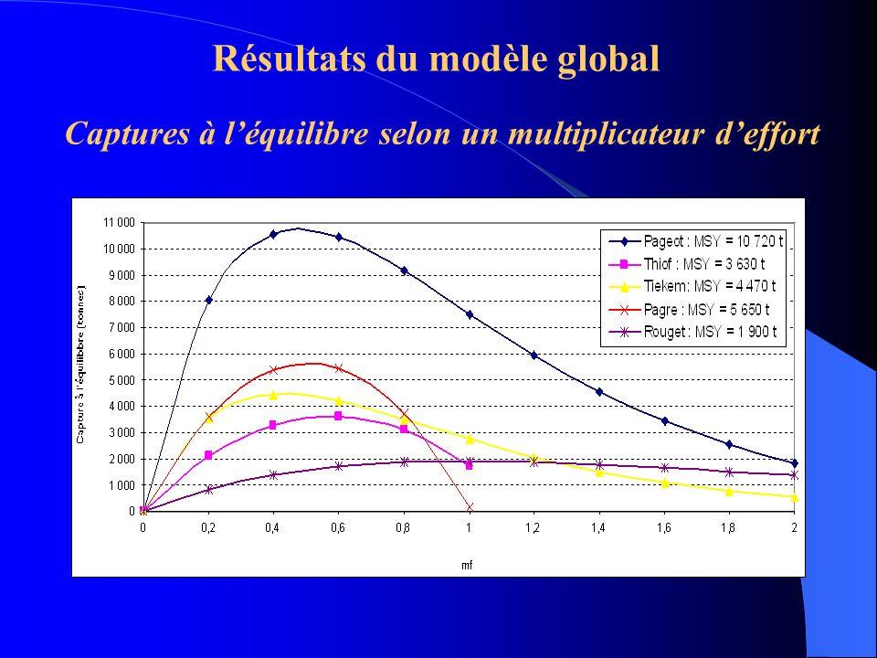 Résultats du modèle global Captures à l'équilibre selon un multiplicateur d'effort