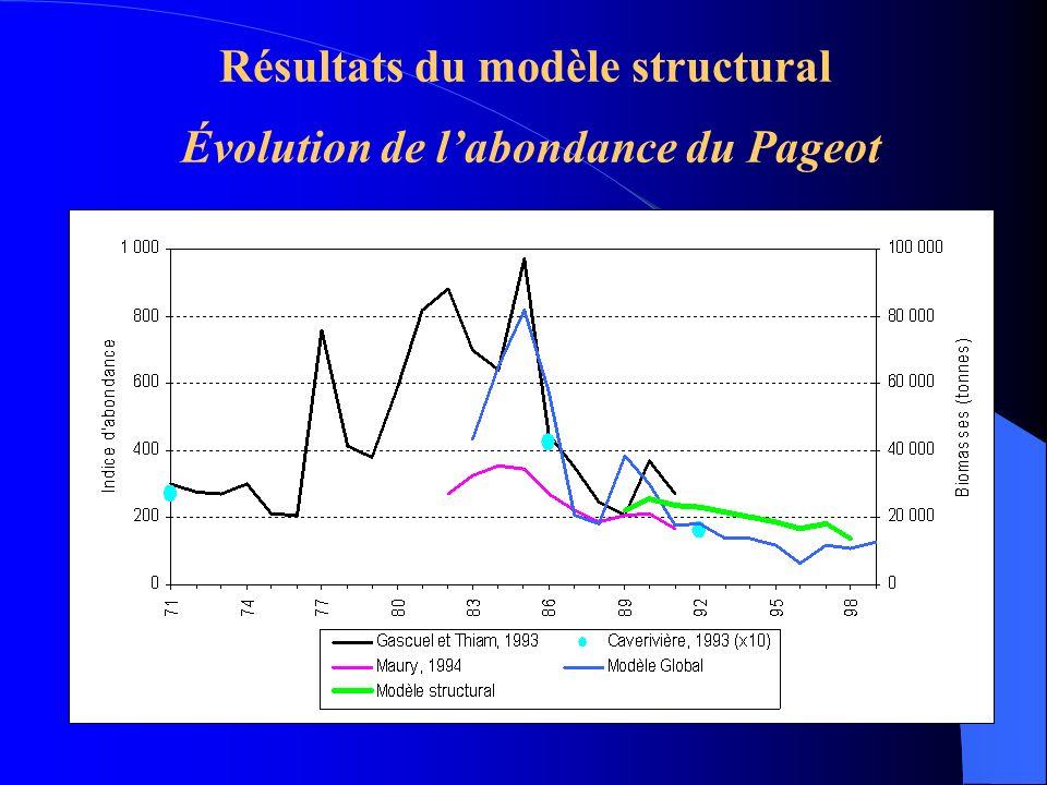 Résultats du modèle structural Évolution de l'abondance du Pageot