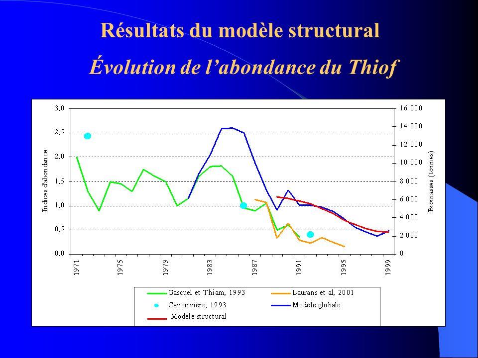 Résultats du modèle structural Évolution de l'abondance du Thiof