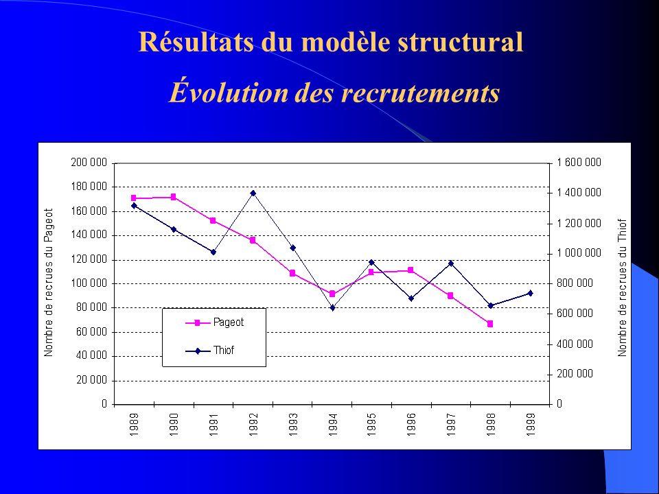 Résultats du modèle structural Évolution des recrutements