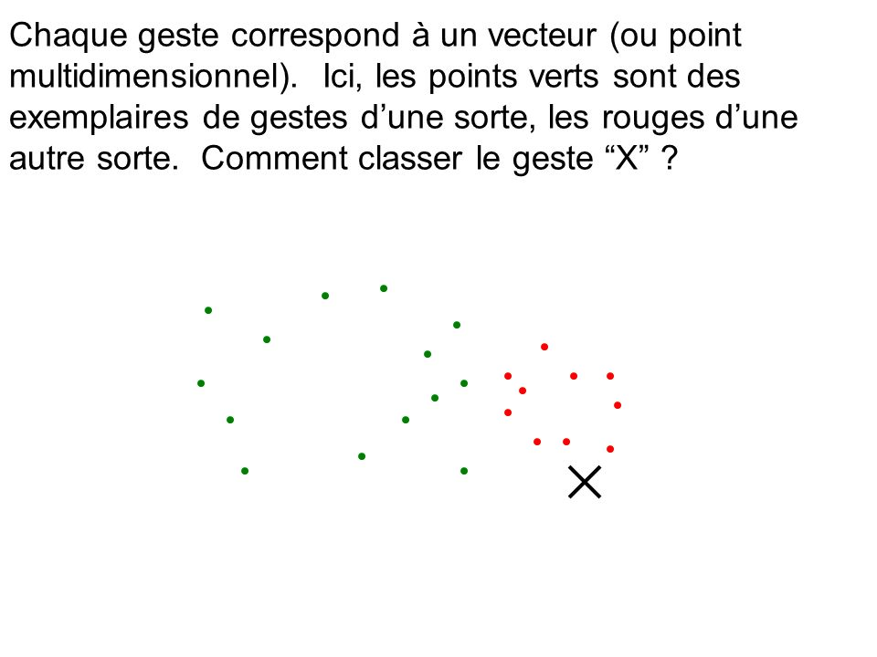 Chaque geste correspond à un vecteur (ou point multidimensionnel)