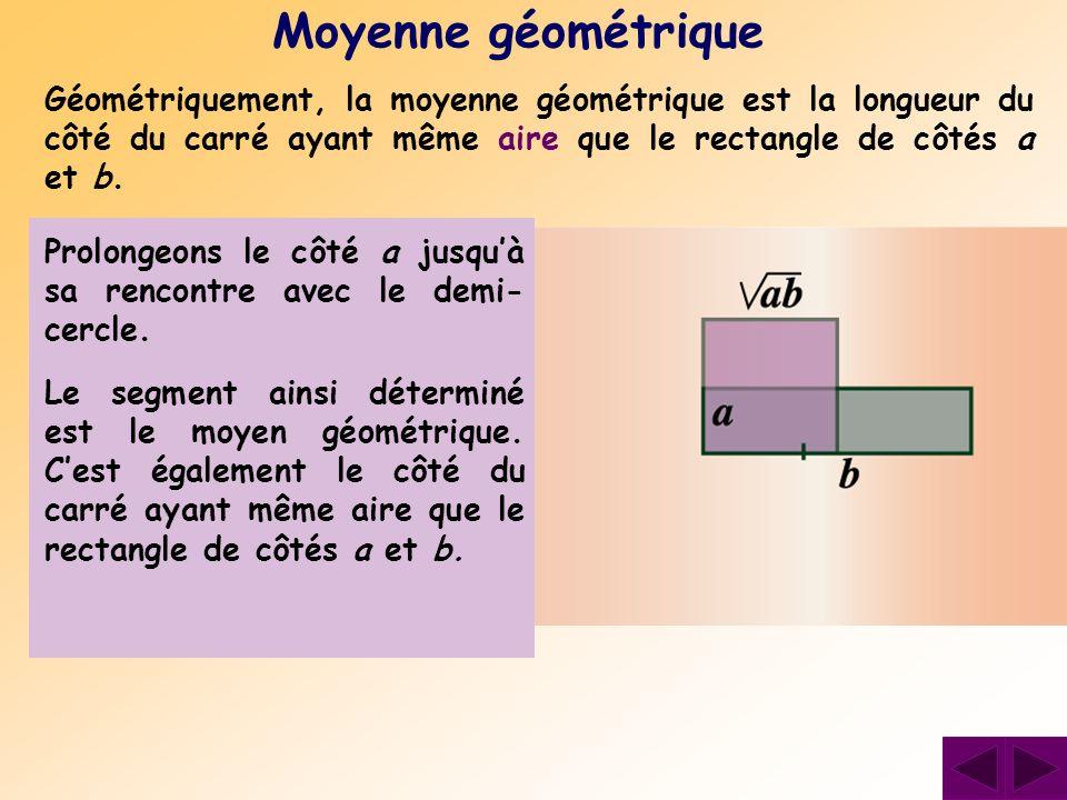 Moyenne géométrique Géométriquement, la moyenne géométrique est la longueur du côté du carré ayant même aire que le rectangle de côtés a et b.