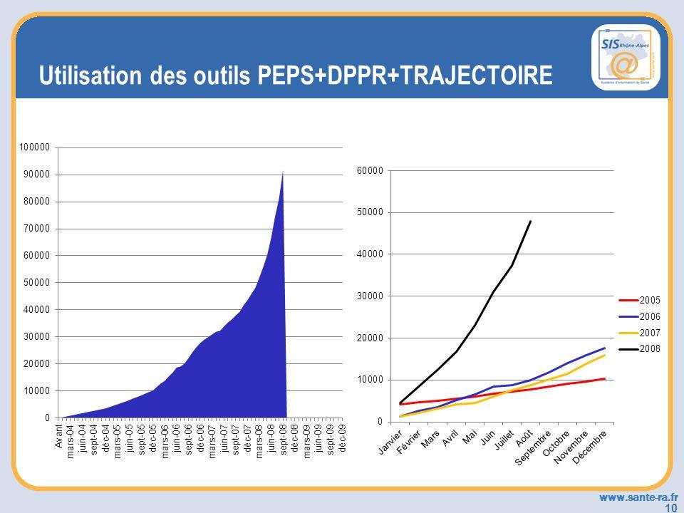 Utilisation des outils PEPS+DPPR+TRAJECTOIRE