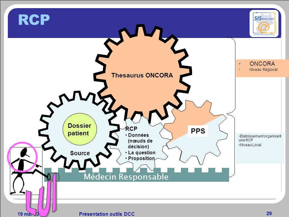 RCP LUI Médecin Responsable PPS Thesaurus ONCORA Dossier patient