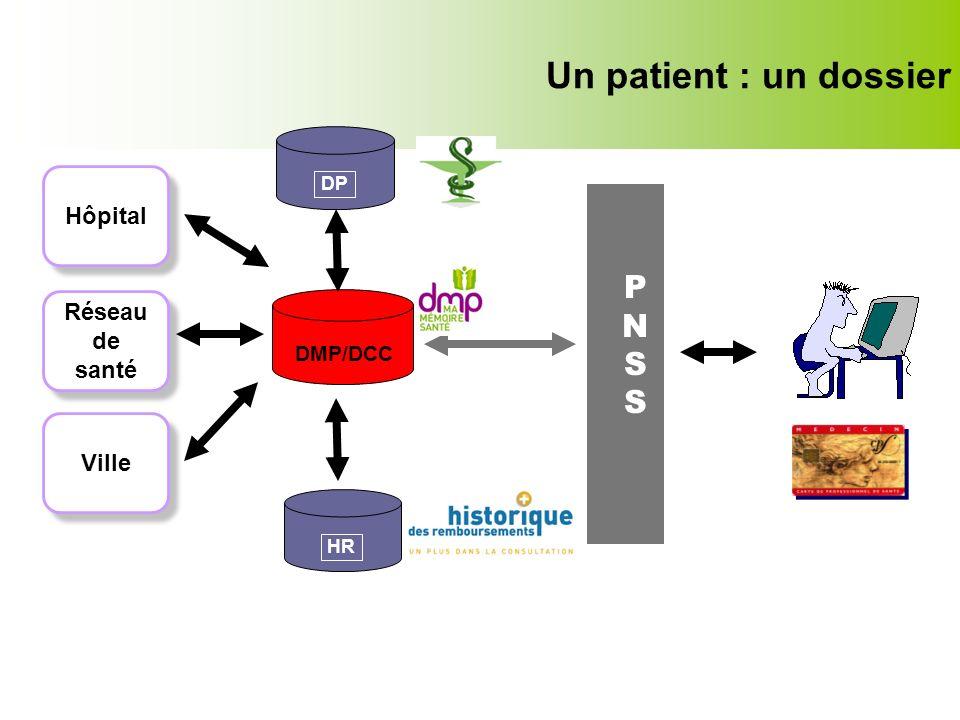 Un patient : un dossier P N S Hôpital Réseau de santé Ville DMP/DCC DP