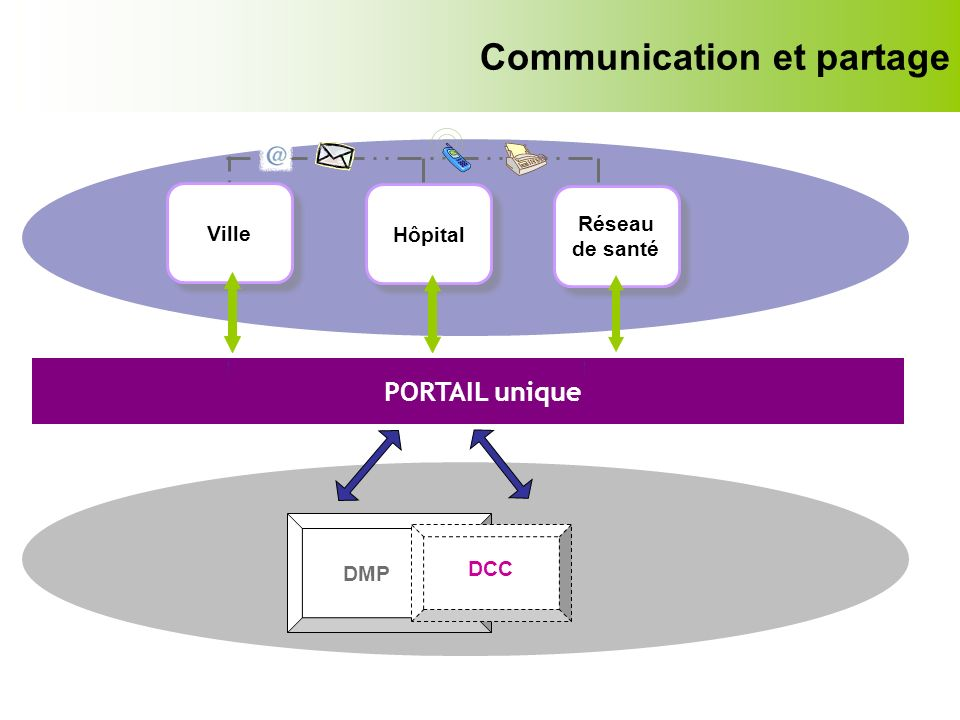 Communication et partage