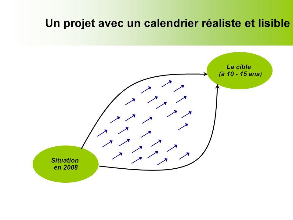 Un projet avec un calendrier réaliste et lisible