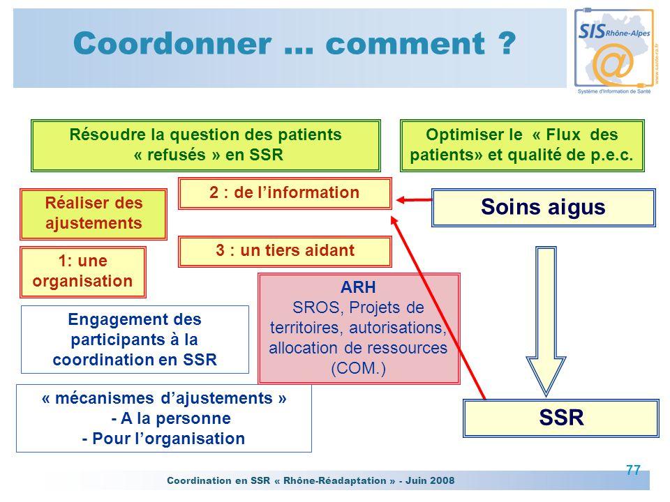 Coordonner … comment Soins aigus SSR