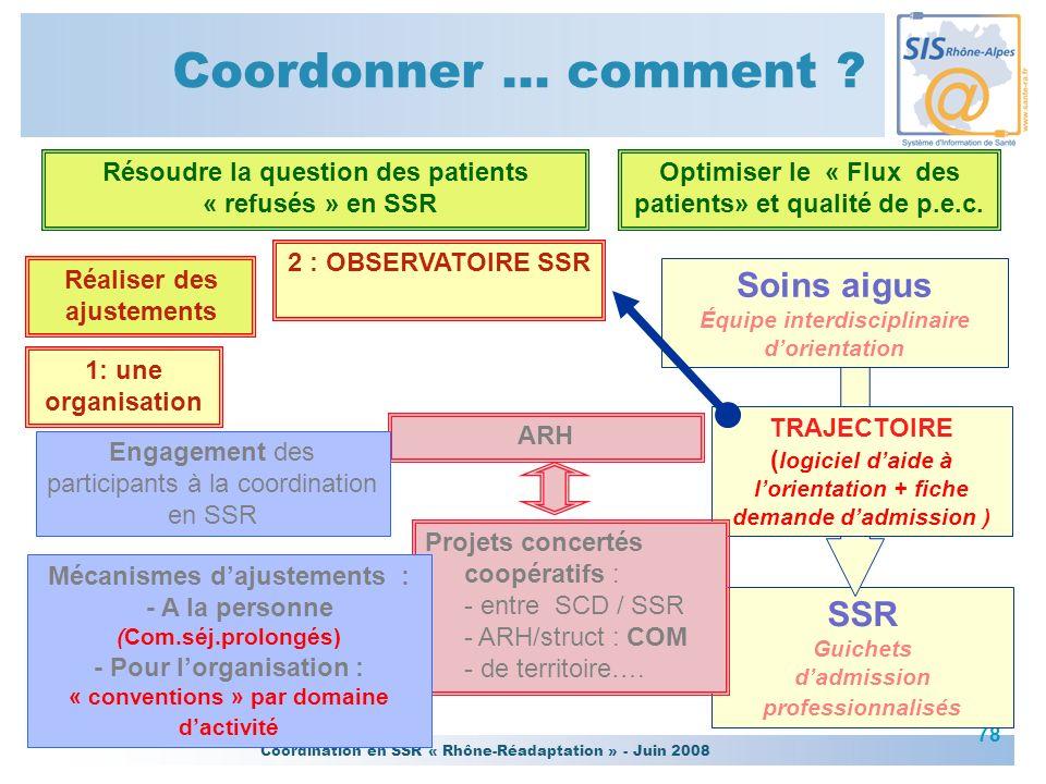 Coordonner … comment Projets concertés coopératifs : - entre SCD / SSR - ARH/struct : COM - de territoire….