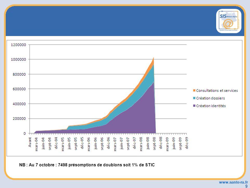 NB : Au 7 octobre : 7498 présomptions de doublons soit 1% de STIC