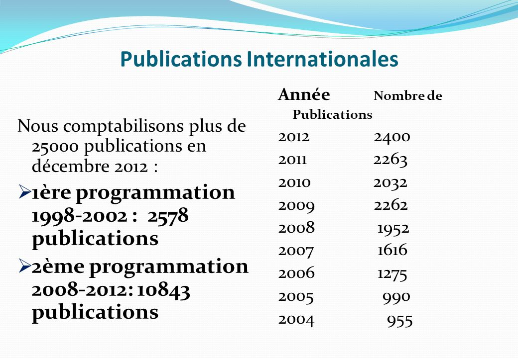 Publications Internationales