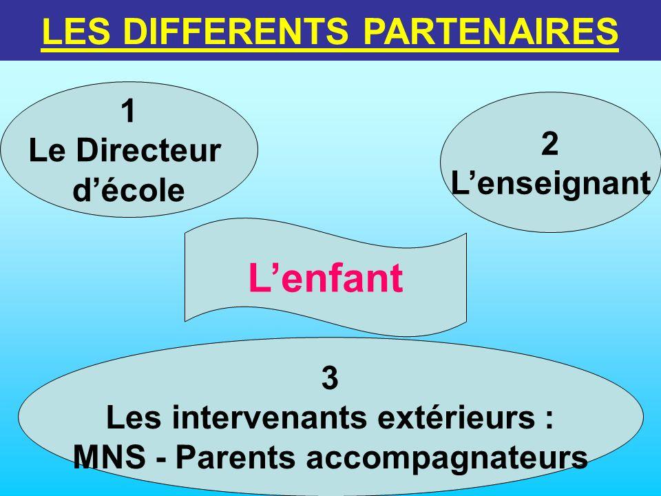 L'enfant LES DIFFERENTS PARTENAIRES 1 Le Directeur 2 d'école