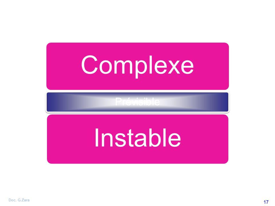 Complexe Prévisible Instable