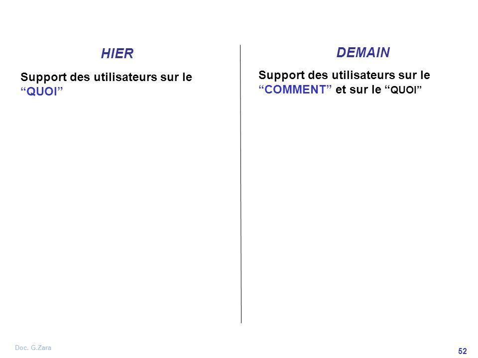 DEMAIN HIER Support des utilisateurs sur le COMMENT et sur le QUOI