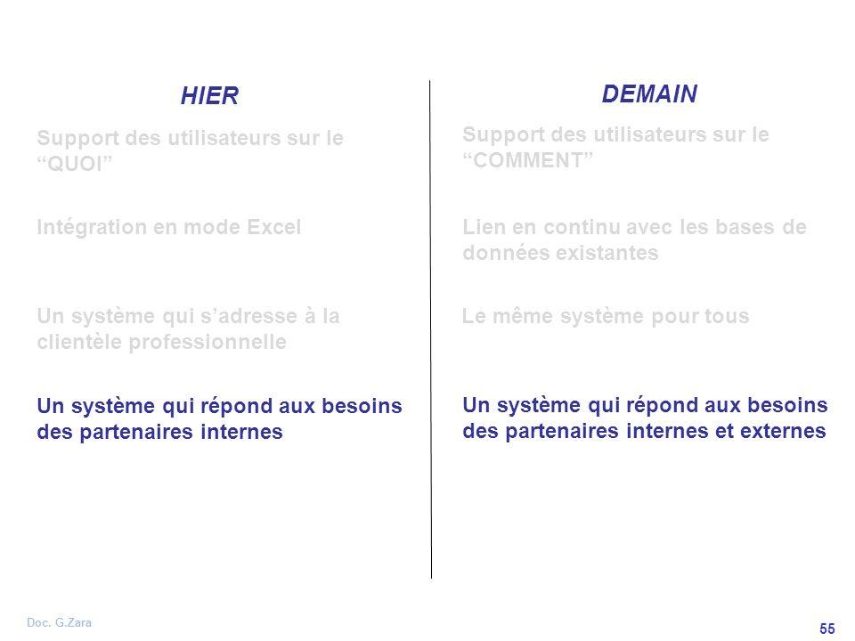 DEMAIN HIER Support des utilisateurs sur le QUOI