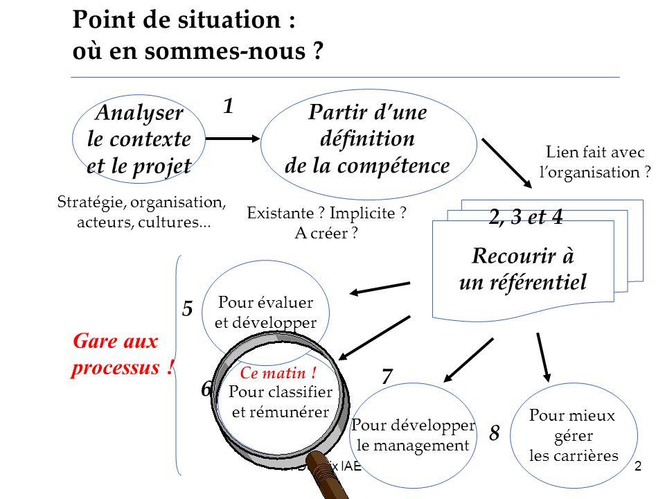 Stratégie, organisation,